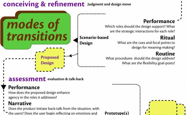 Kursat - modes of transitions