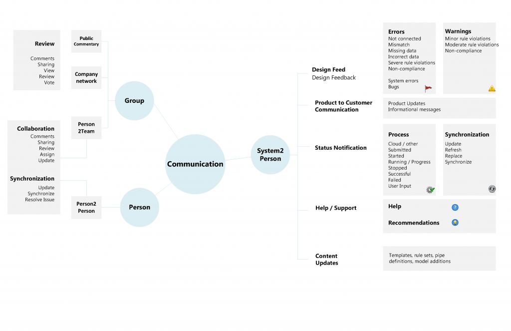 communication-framework-draft01_Page_04