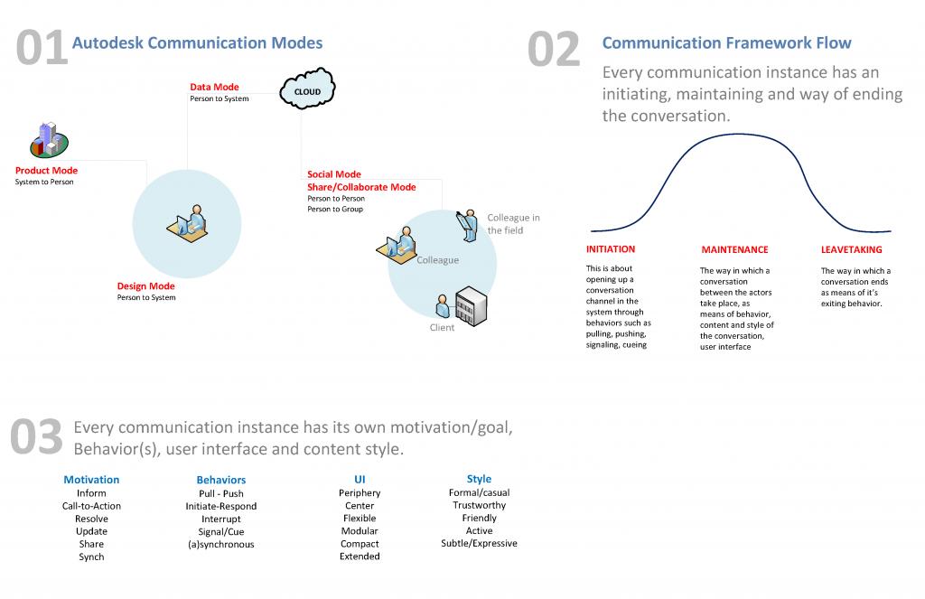 communication-framework-draft01_Page_05