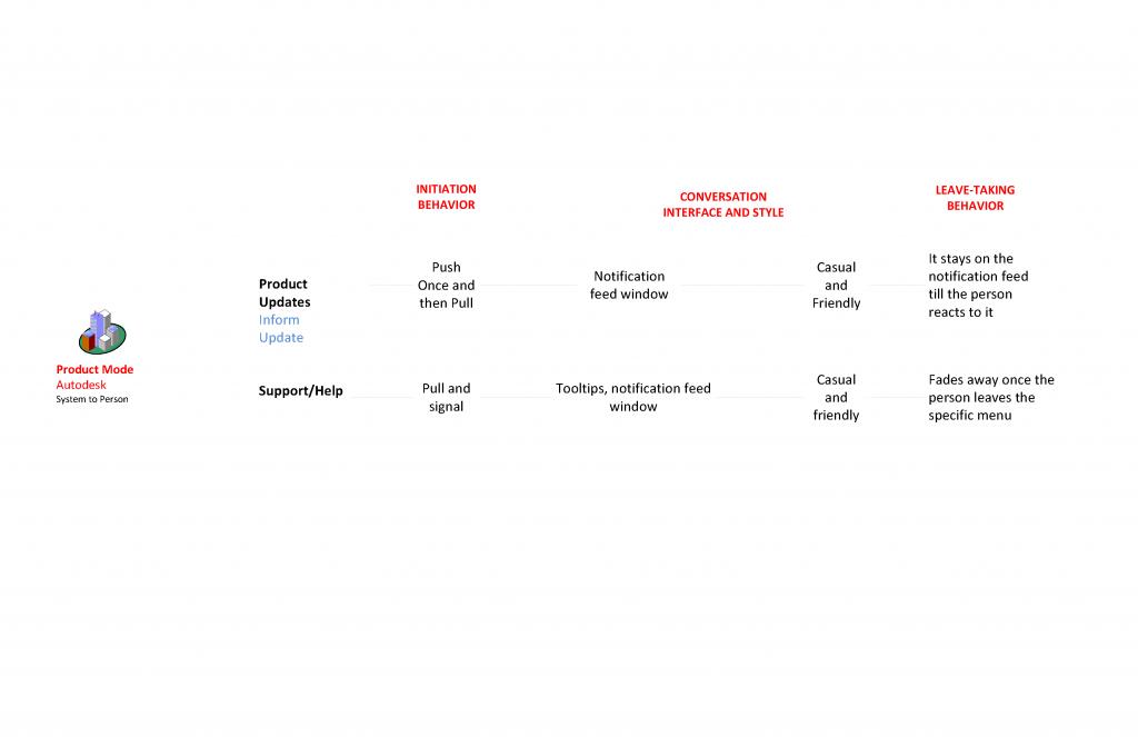 communication-framework-draft01_Page_08