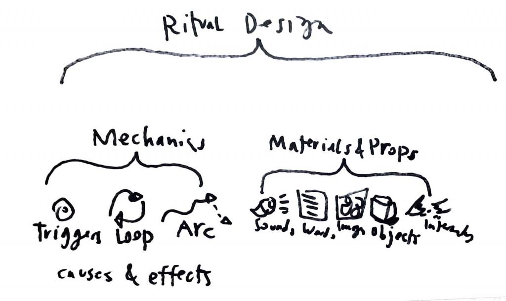 ritual design notebook - dictionary