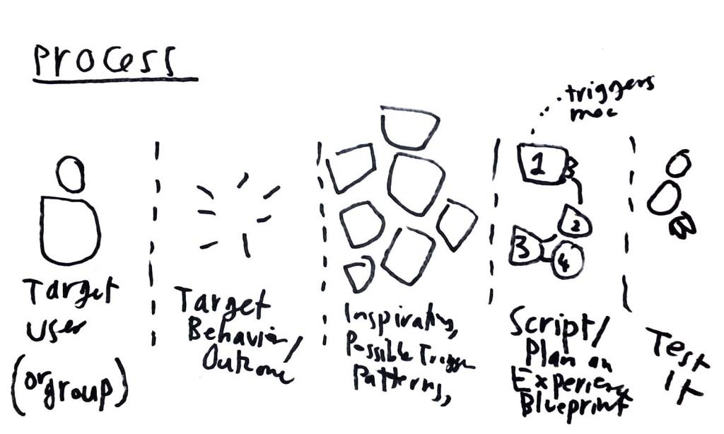 ritual design notebook - process